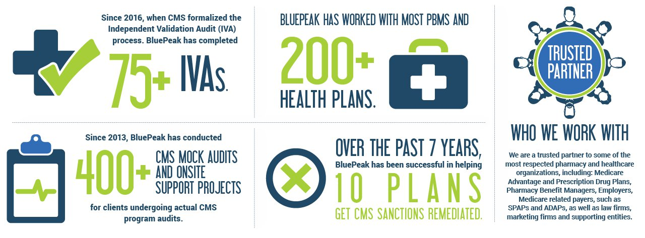 Infographic with BluePeak stats